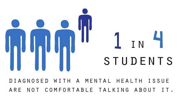 1 in 4 students diagnosed with a mental health issue are not comfortable talking about it.
