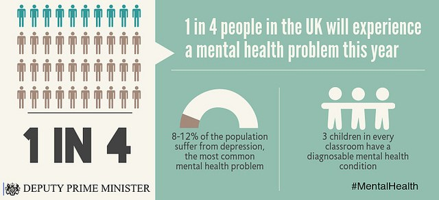 Inforgraphic. Text: 1 in 4. 1 in 4 people in the UK will experience a mental health problem this year. 8-12% of the population suffer from depression, the most common mental health problem. 3 children in every classroom have a diagnosable mental health condition. From the Deputy Prime Minister's office. #MentalHealth